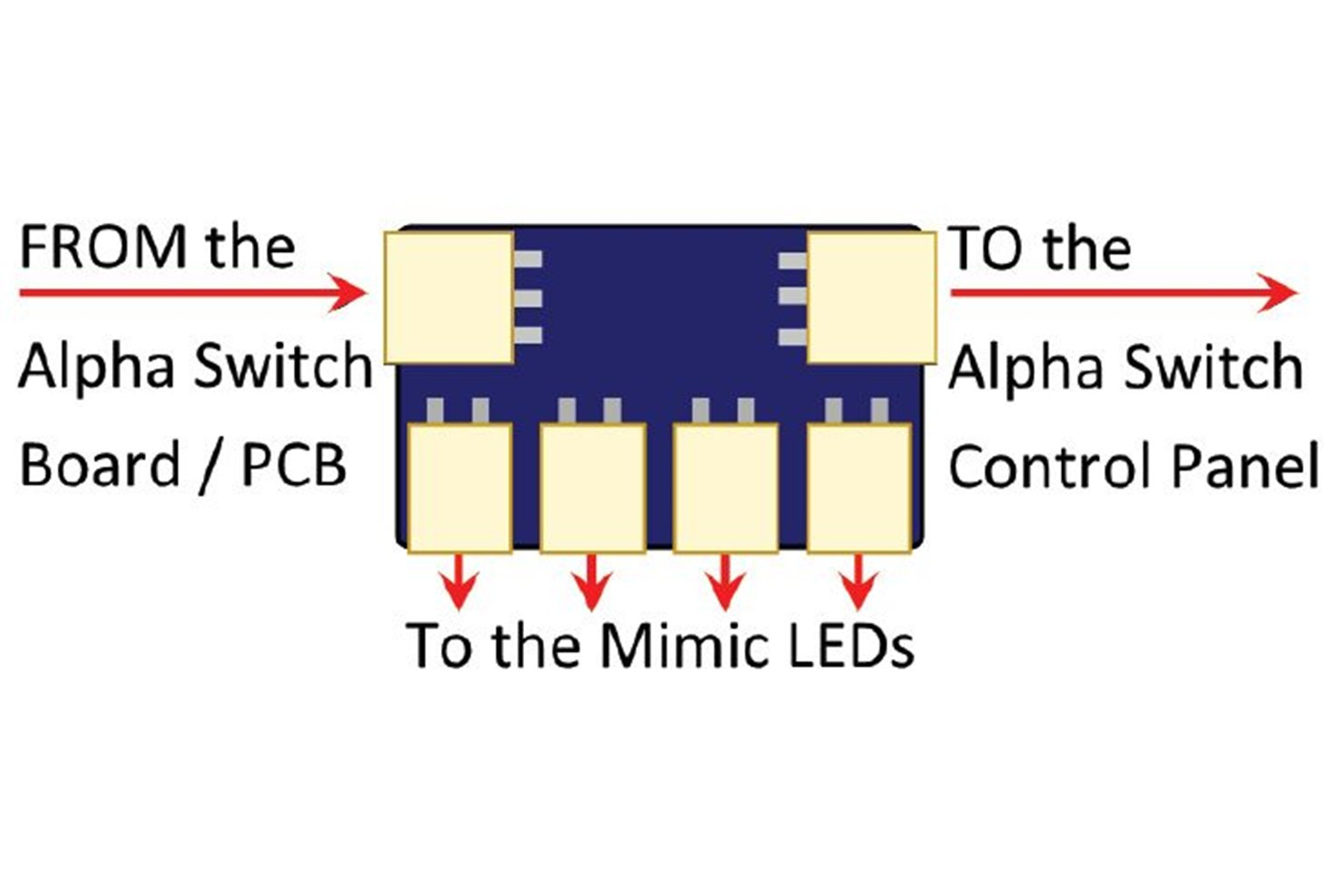 Alpha to Mimic LED Adapters